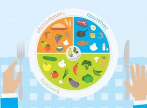 Το πιάτο της υγιεινής διατροφής